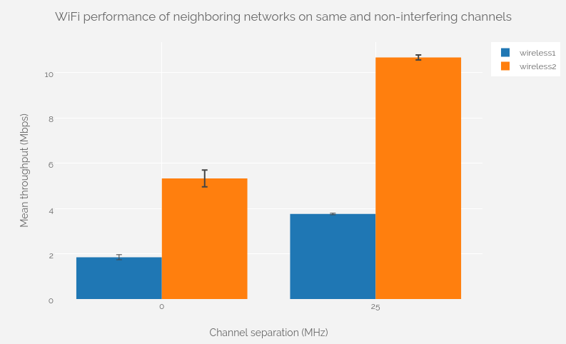 Channel planning in 802 11: understanding the effect of nearby networks