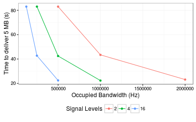 Nyquist formula: relating data rate and bandwidth